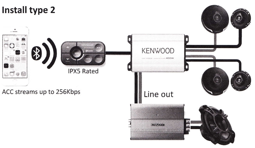 Kenwood KAC M1824BT 4 Channel Bluetooth AmplifierNational